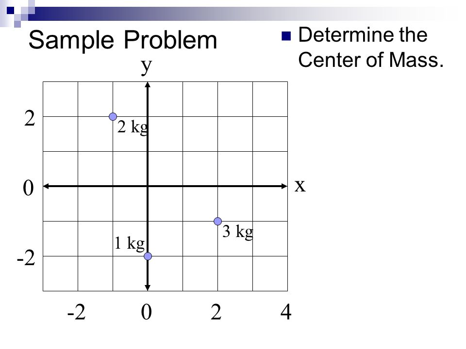 Sample Problem y 2 x -2 -2 2 4 Determine the Center of Mass. 2 kg 3 kg