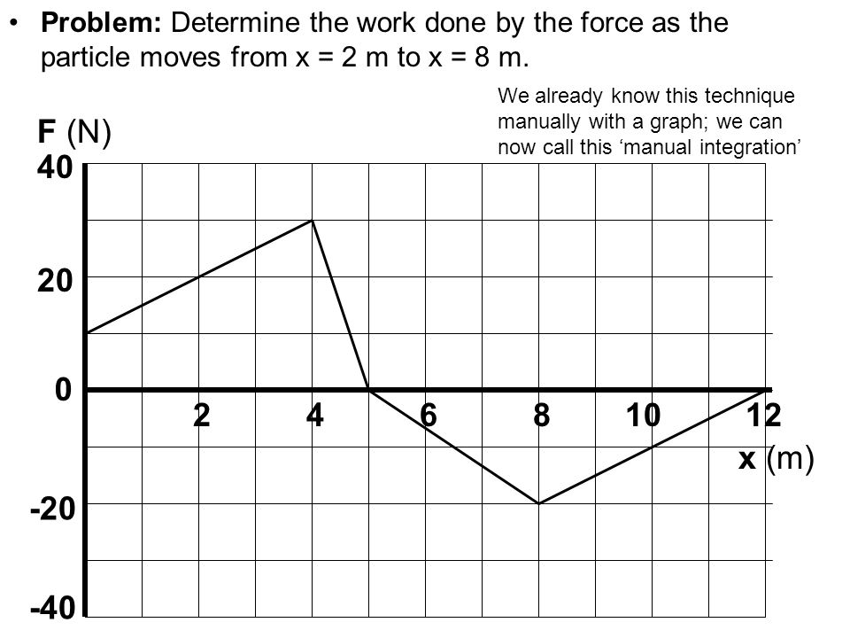 Physics C EnergyProblem: Determine the work done by the force as the particle moves from x = 2 m to x = 8 m.
