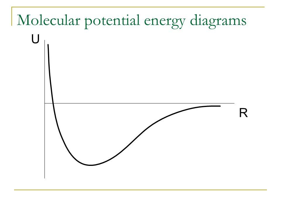 Molecular potential energy diagrams