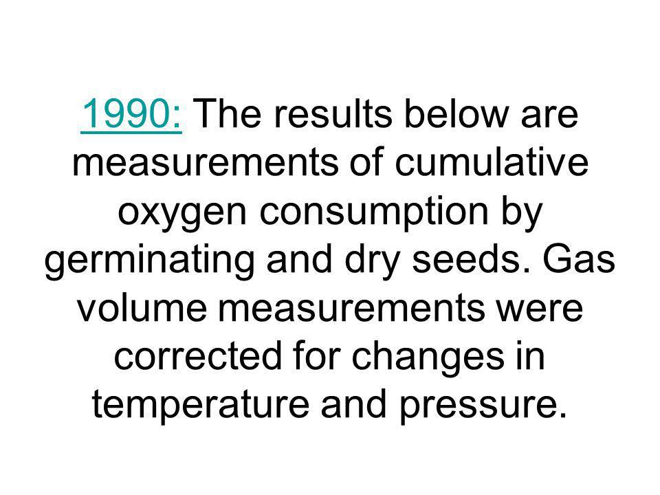 1990: The results below are measurements of cumulative oxygen consumption by germinating and dry seeds.