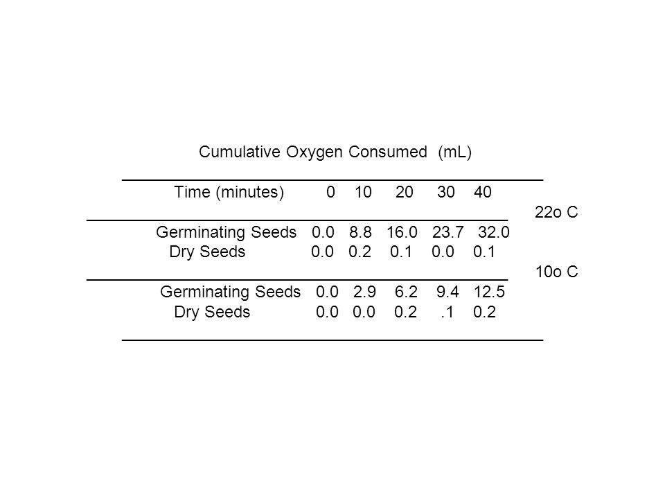 Cumulative Oxygen Consumed (mL) ______________________________________________ Time (minutes) 0 10 20 30 40 ______________________________________________ 22o C Germinating Seeds 0.0 8.8 16.0 23.7 32.0 Dry Seeds 0.0 0.2 0.1 0.0 0.1 ______________________________________________ 10o C Germinating Seeds 0.0 2.9 6.2 9.4 12.5 Dry Seeds 0.0 0.0 0.2 .1 0.2 ______________________________________________
