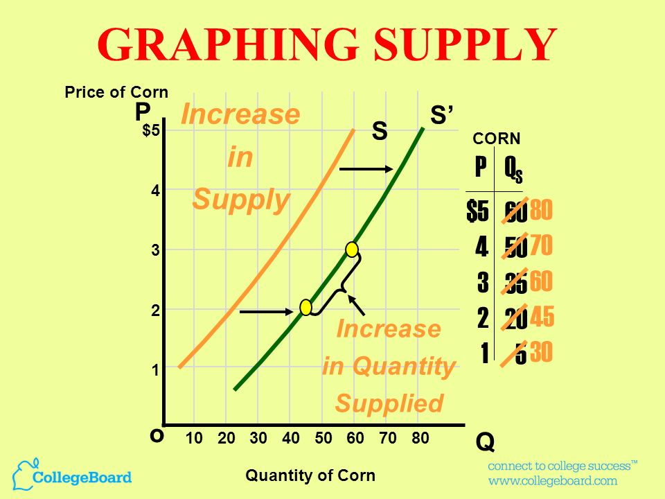 GRAPHING SUPPLY Increase in Supply P QS $5 4 3 2 1 60 50 35 20 5 80 70