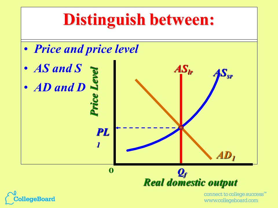 Distinguish between: Price and price level AS and S AD and D ASlr ASsr