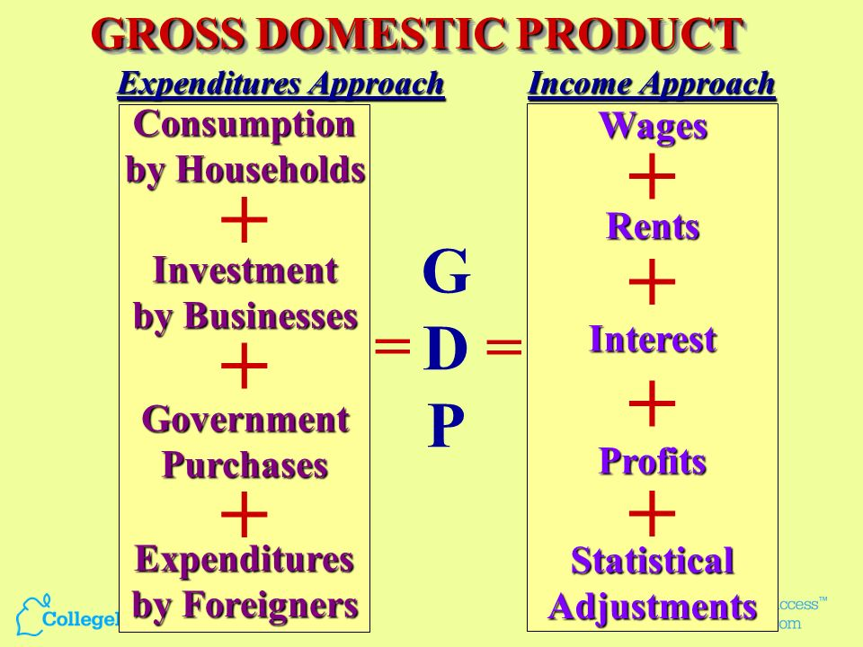 + + + + + + + G D = P = GROSS DOMESTIC PRODUCT Consumption Wages