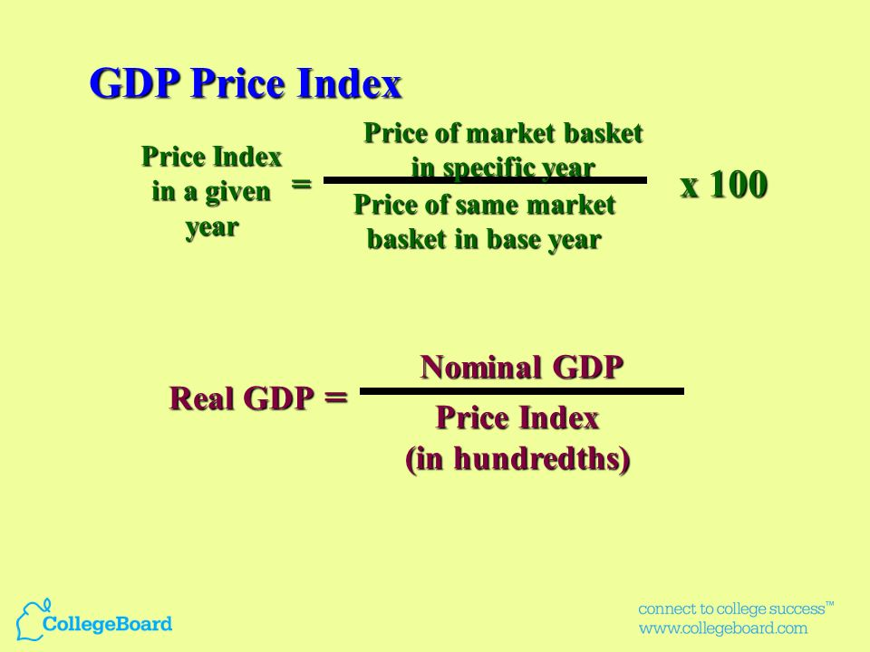 GDP Price Index x 100 = = Nominal GDP Real GDP Price Index