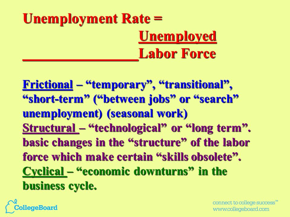 Unemployment Rate = Unemployed Labor Force