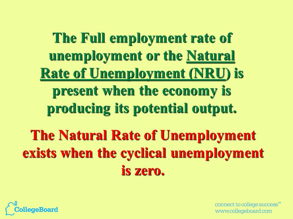 The Full employment rate of unemployment or the Natural Rate of Unemployment (NRU) is present when the economy is producing its potential output.
