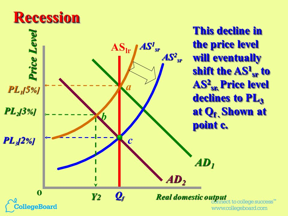 Recession This decline in the price level will eventually shift the AS1sr to AS2sr. Price level declines to PL3 at Qf . Shown at point c.