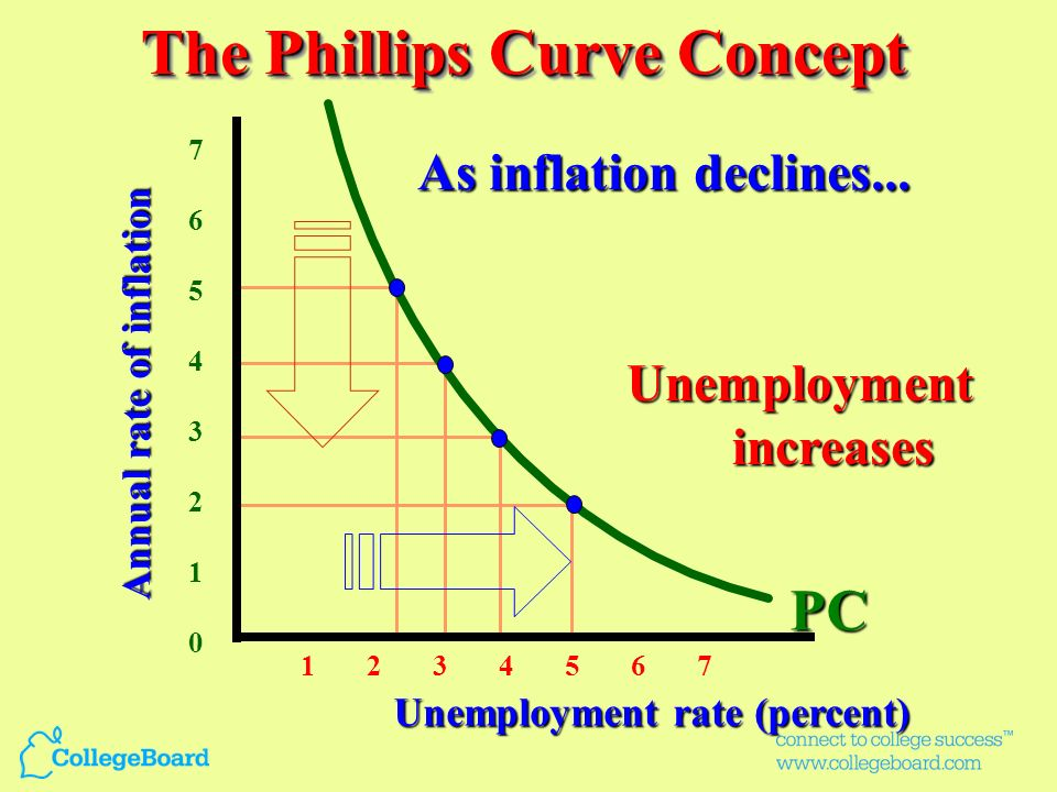 The Phillips Curve Concept
