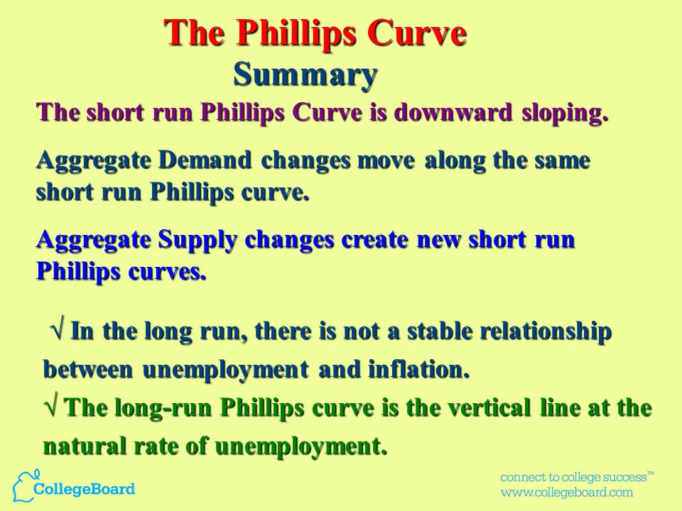 The Phillips Curve Summary
