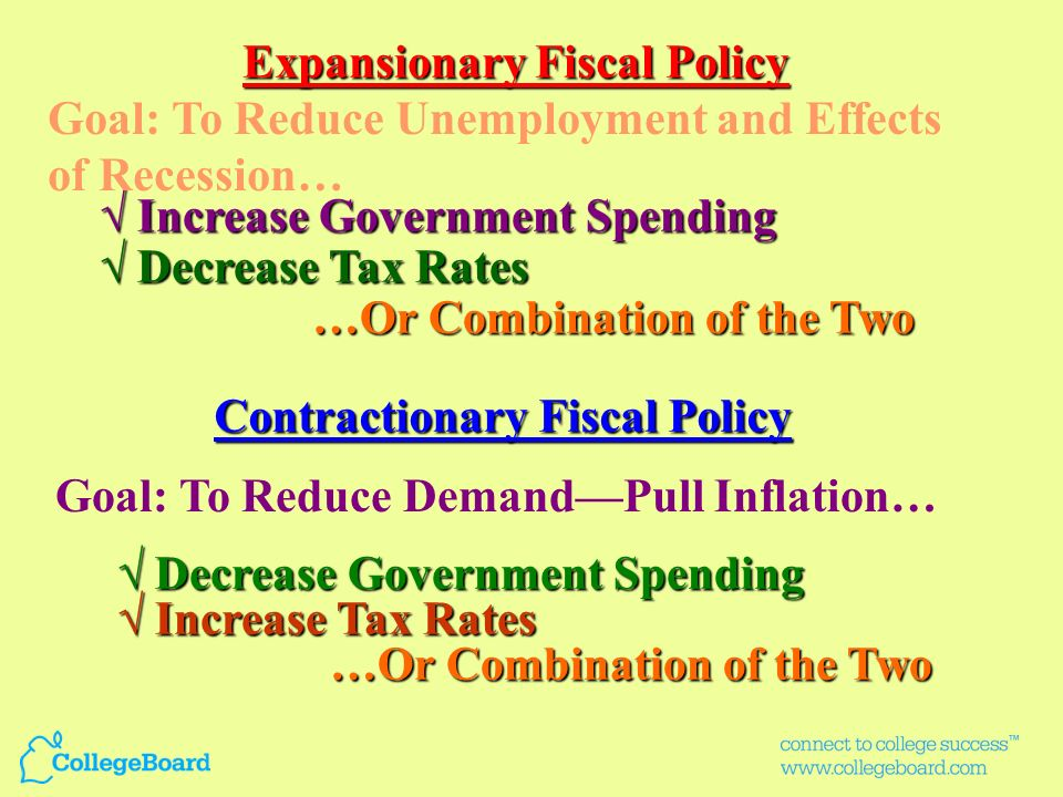 Expansionary Fiscal Policy Contractionary Fiscal Policy