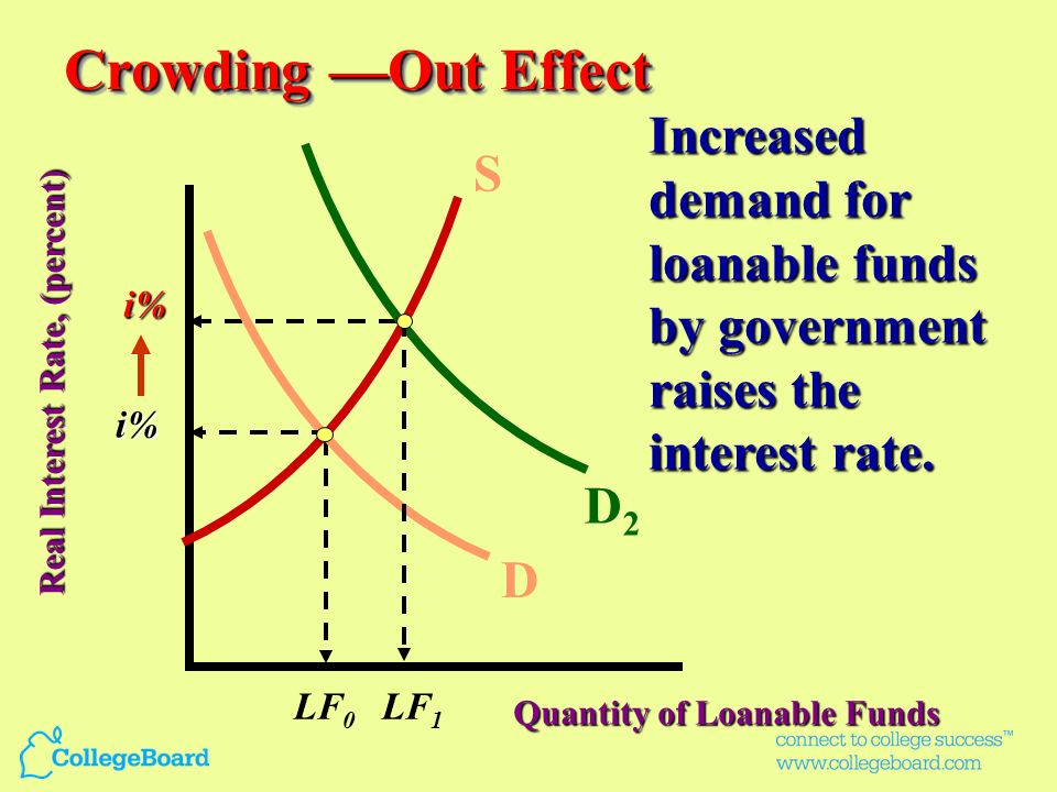 Quantity of Loanable Funds