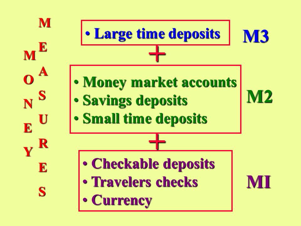 + + M3 M2 MI Large time deposits Money market accounts