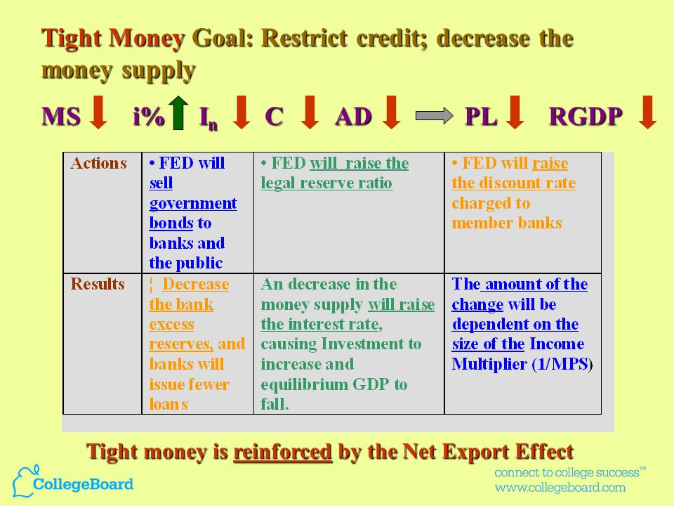 Tight Money Goal: Restrict credit; decrease the money supply