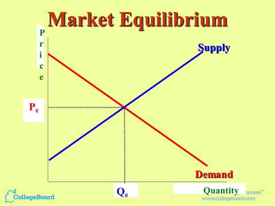Market Equilibrium P r i c e Supply Pe Demand Qe Quantity