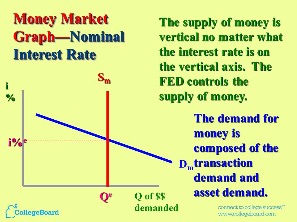 Money Market Graph—Nominal Interest Rate
