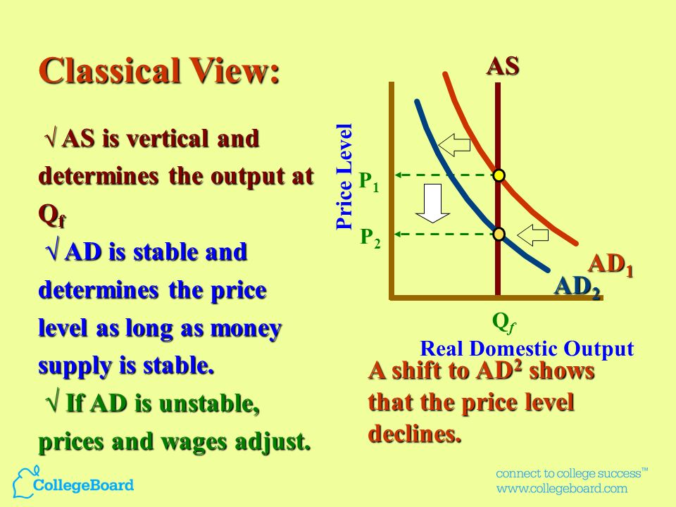 Classical View: √ AS is vertical and determines the output at Qf. √ AD is stable and determines the price level as long as money supply is stable.