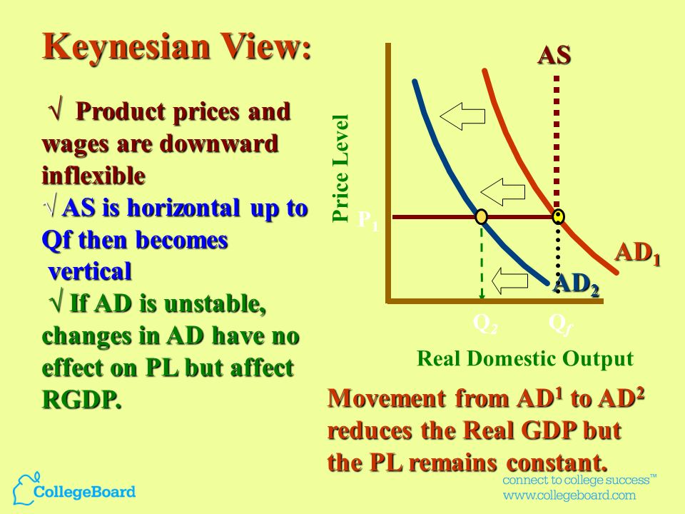 Keynesian View: AS √ AS is horizontal up to Qf then becomes vertical
