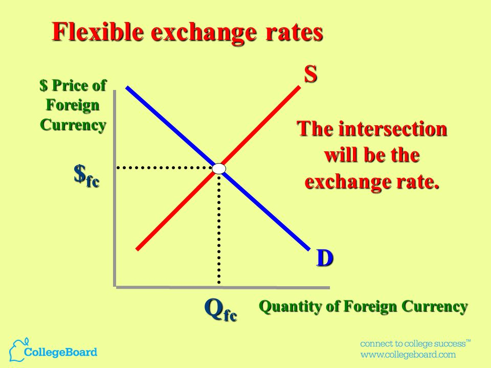 The intersection will be the exchange rate.