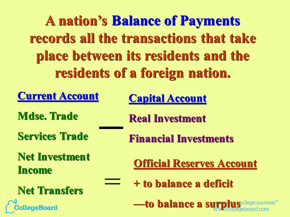 A nation's Balance of Payments records all the transactions that take place between its residents and the residents of a foreign nation.