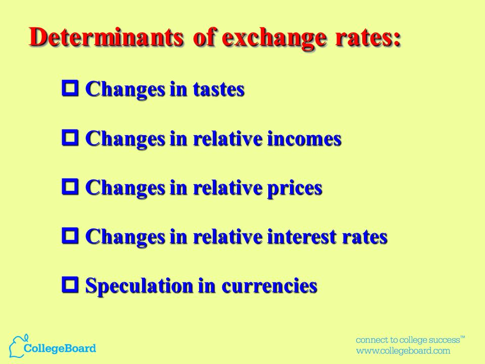Determinants of exchange rates: