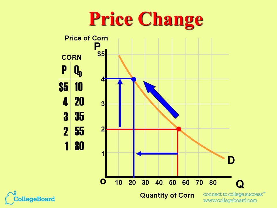 Price Change P QD $5 4 3 2 1 10 20 35 55 80 P D o Q Price of Corn $5