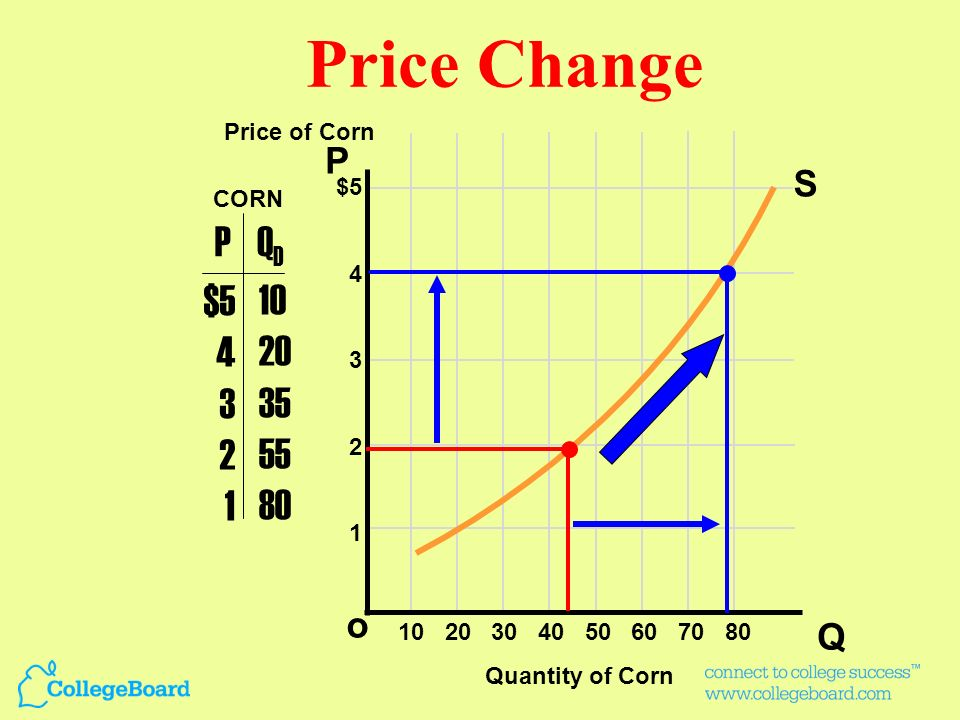 Price Change P QD $5 4 3 2 1 10 20 35 55 80 P S o Q Price of Corn $5