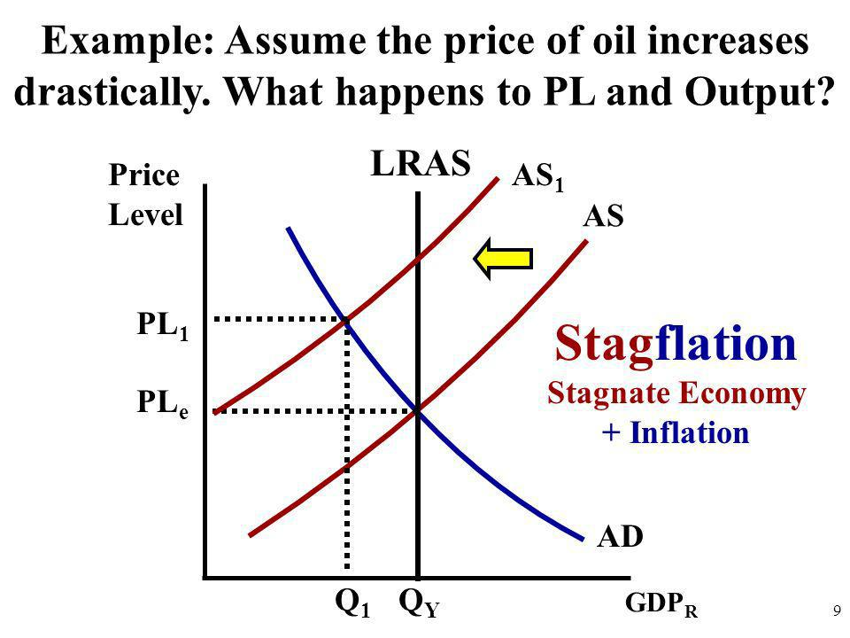 Stagnate Economy + Inflation
