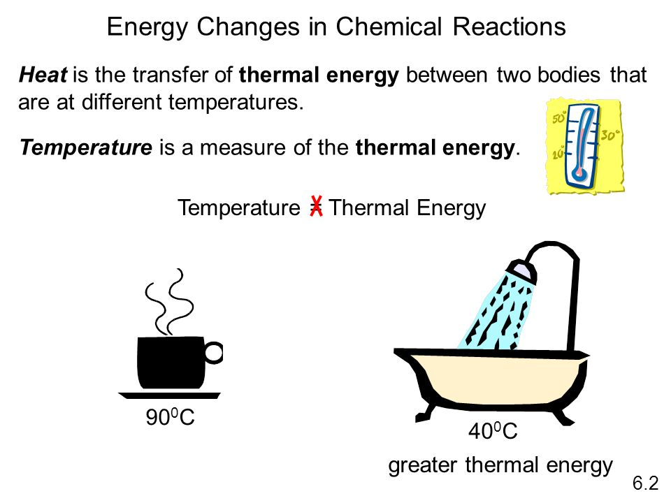 Energy Changes in Chemical Reactions