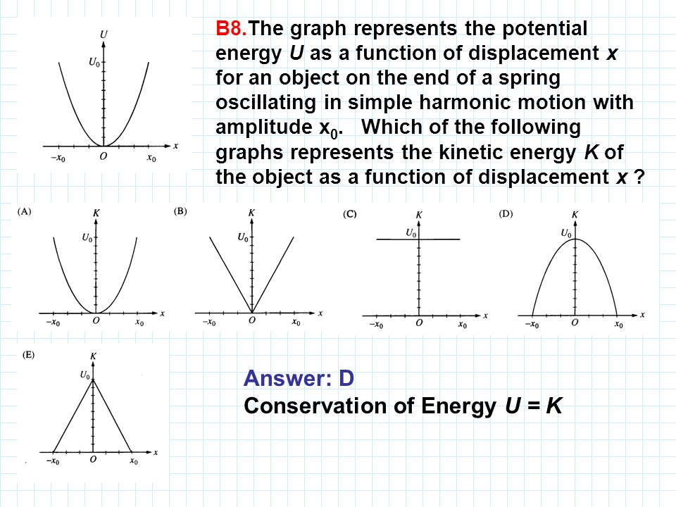 Conservation of Energy U = K