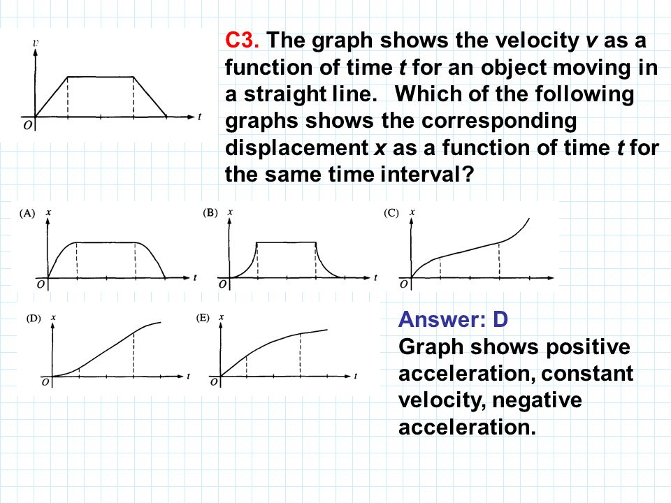 C3. The graph shows the velocity v as a function of time t for an object moving in a straight line. Which of the following graphs shows the corresponding displacement x as a function of time t for the same time interval
