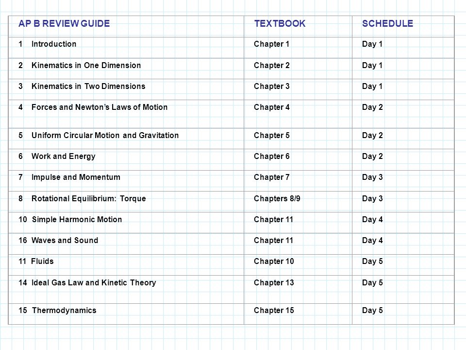 AP B REVIEW GUIDE TEXTBOOK SCHEDULE 1 Introduction Chapter 1 Day 1