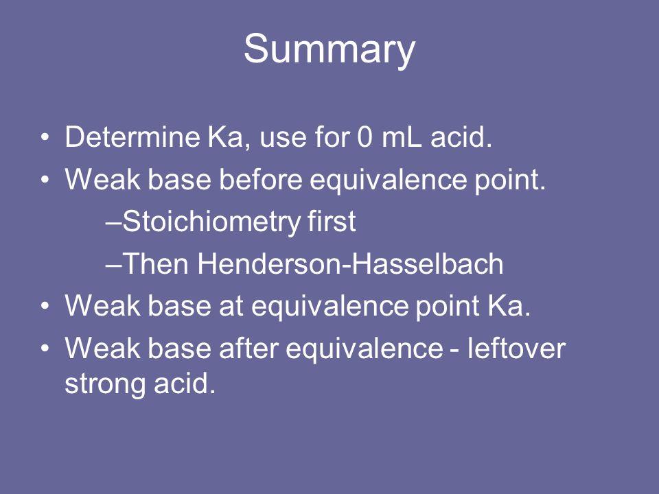Summary Determine Ka, use for 0 mL acid.