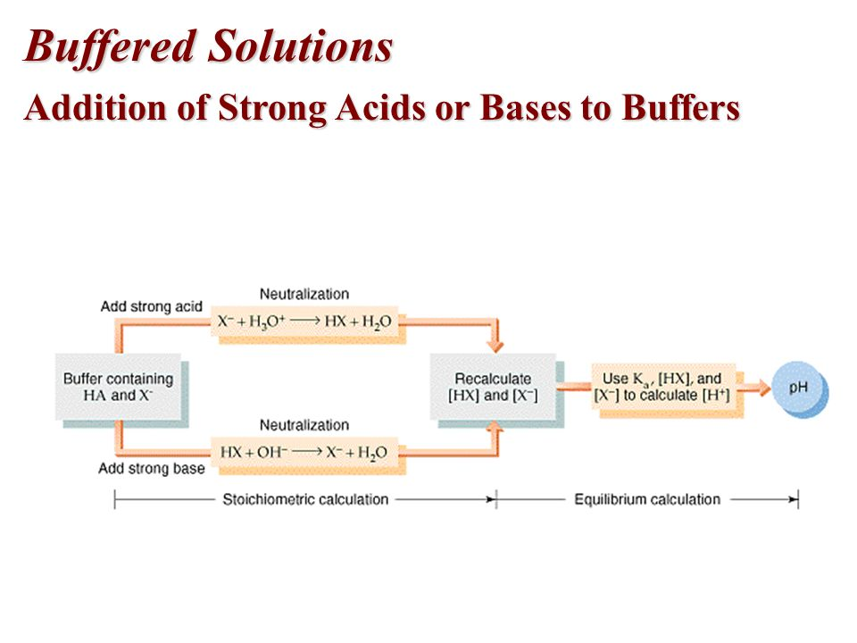 Buffered Solutions Addition of Strong Acids or Bases to Buffers
