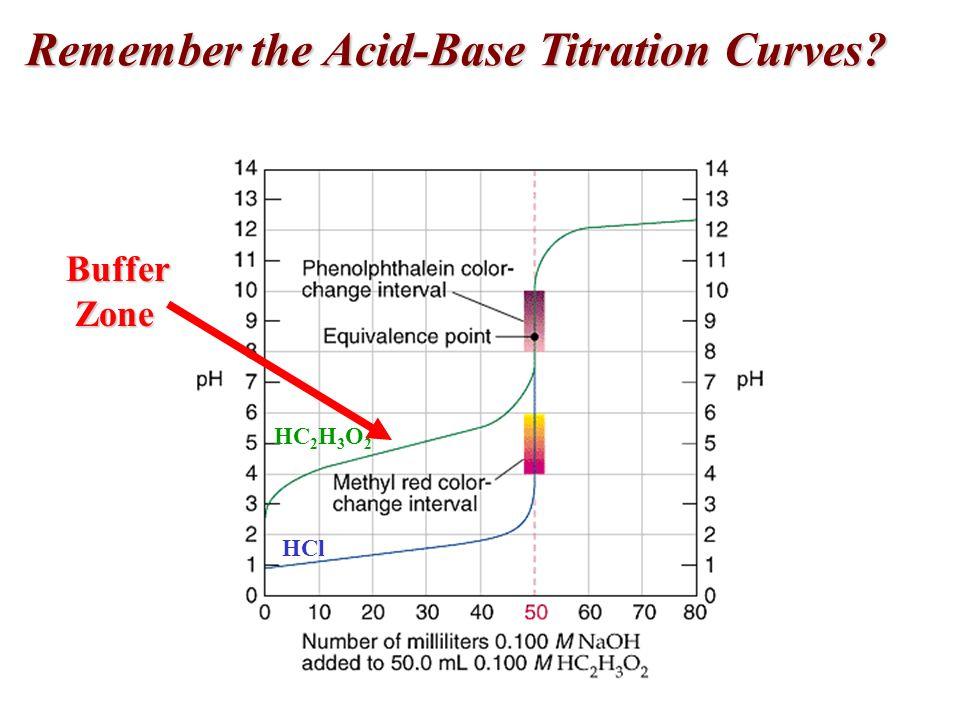 Remember the Acid-Base Titration Curves