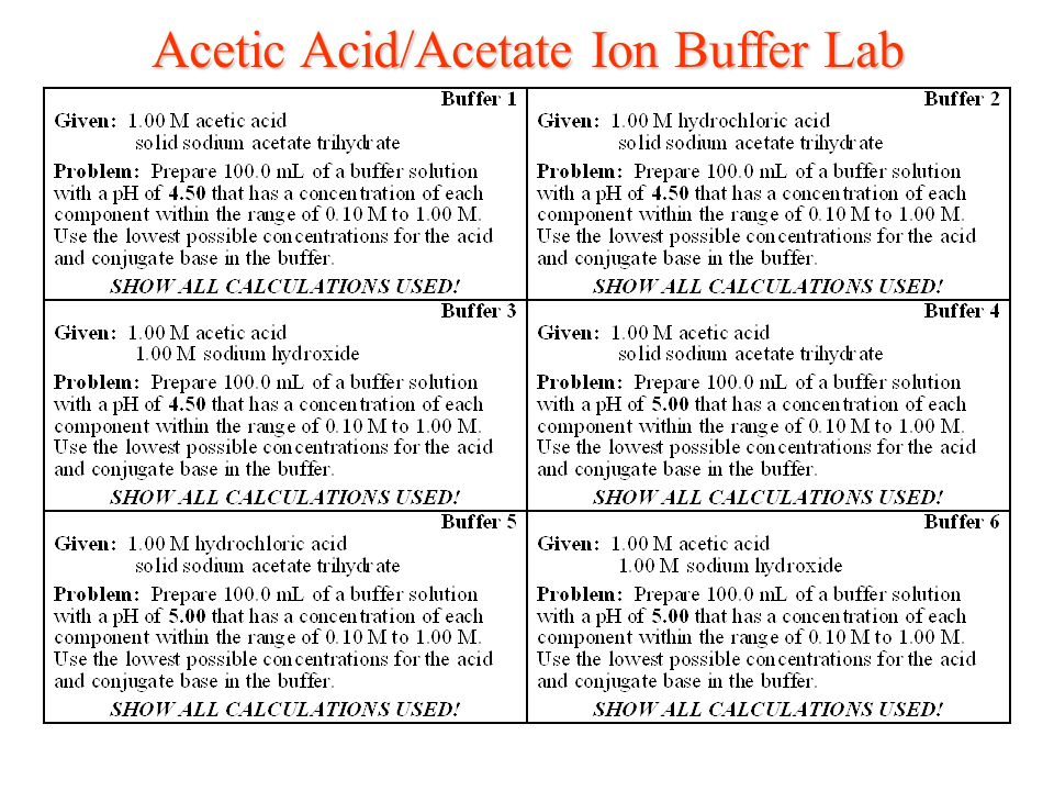 acetic acid and buffer Use the ratio of the concentrations and the buffer molarity to find the molarity you need of each chemical since molarity of acetate + molarity of acetic acid.