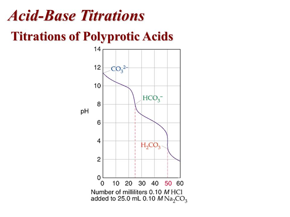 Acid-Base Titrations Titrations of Polyprotic Acids