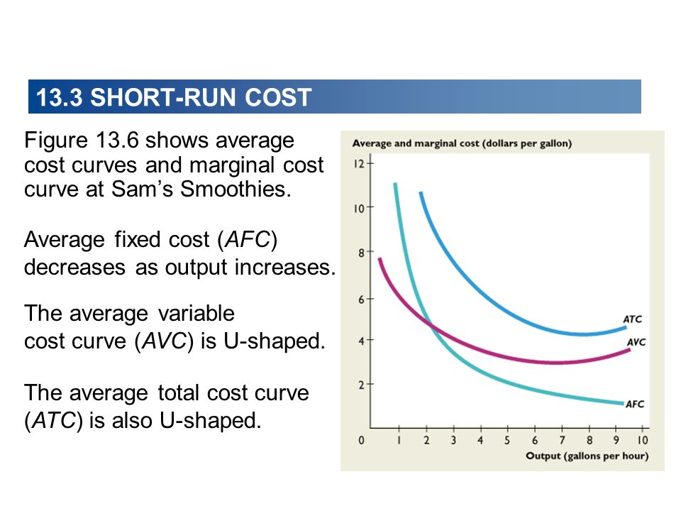 13.3 SHORT-RUN COST Figure 13.6 shows average cost curves and marginal cost curve at Sam's Smoothies.