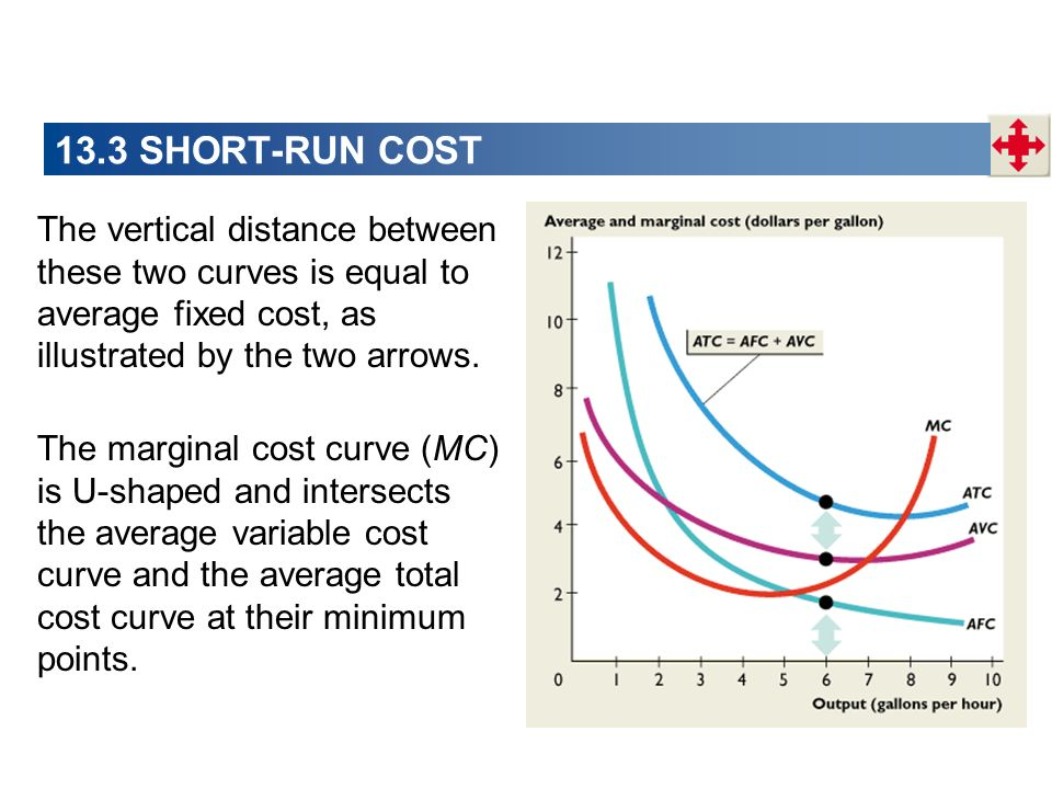 13.3 SHORT-RUN COST The vertical distance between these two curves is equal to average fixed cost, as illustrated by the two arrows.