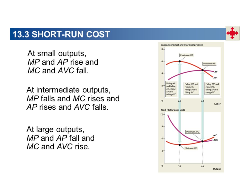 13.3 SHORT-RUN COST At small outputs, MP and AP rise and