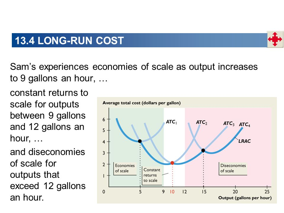 13.4 LONG-RUN COST Sam's experiences economies of scale as output increases to 9 gallons an hour, …