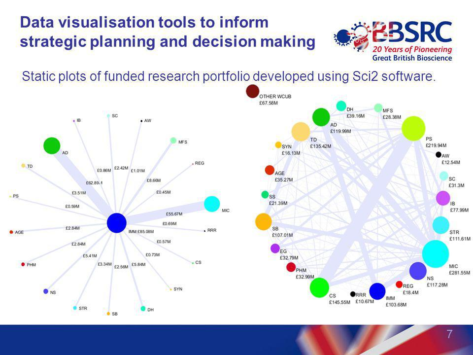 Data visualisation tools to inform