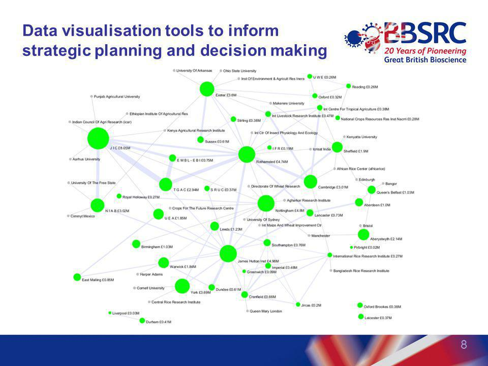 Data visualisation tools to inform strategic planning and decision making