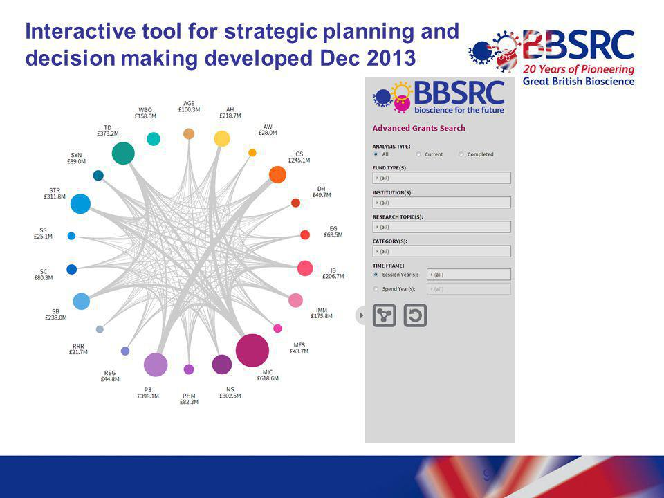 Interactive tool for strategic planning and decision making developed Dec 2013