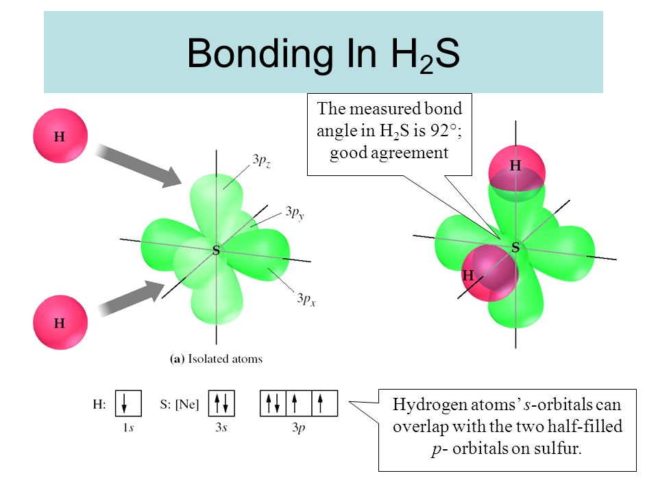 The measured bond angle in H2S is 92°; good agreement