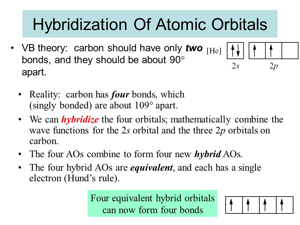 Hybridization Of Atomic Orbitals