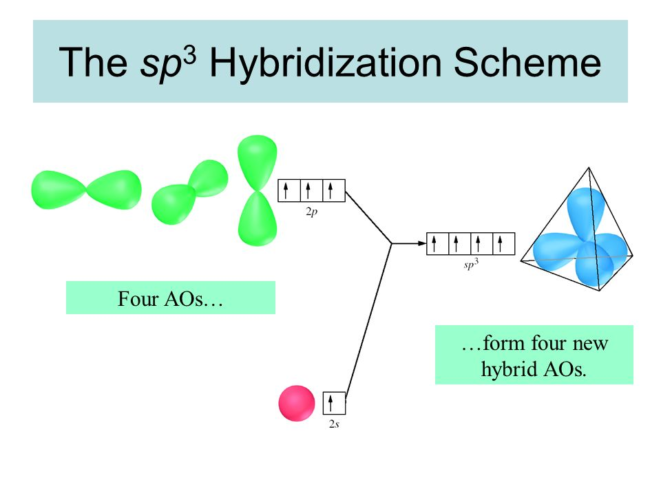 The sp3 Hybridization Scheme