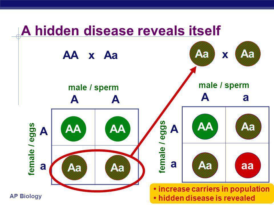 A hidden disease reveals itself