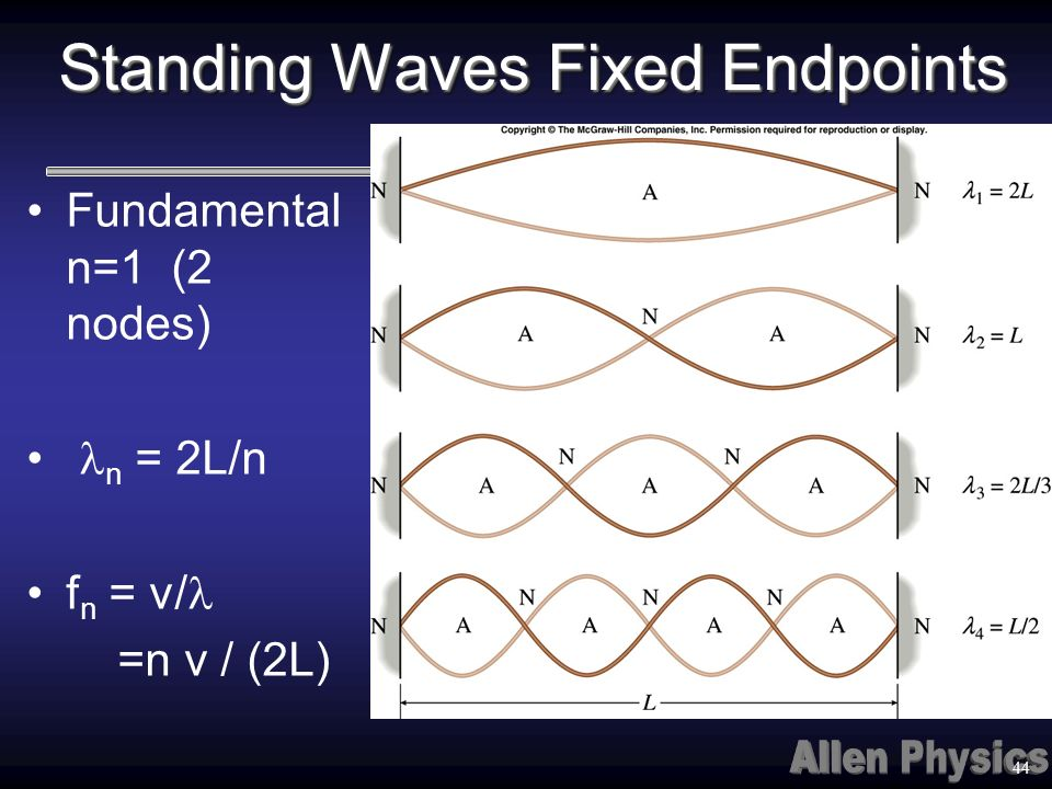 Standing Waves Fixed Endpoints