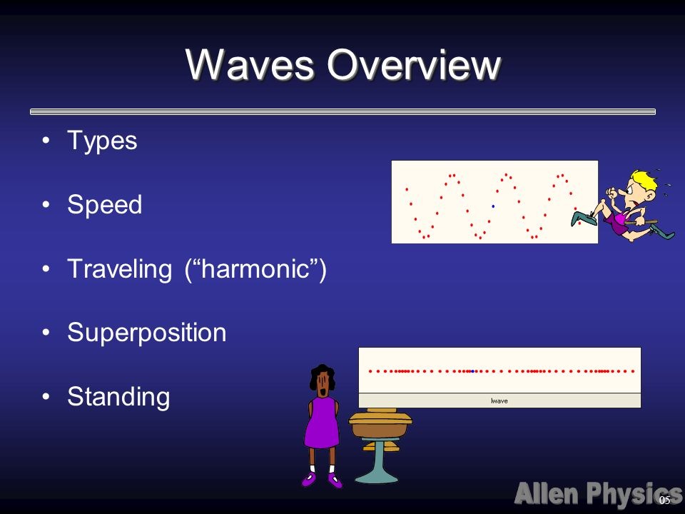 Waves Overview Types Speed Traveling ( harmonic ) Superposition